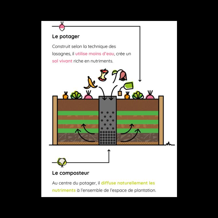 Potager composteur Keyhole en bois petit modèle 120 x 120 x 48 cm 504528