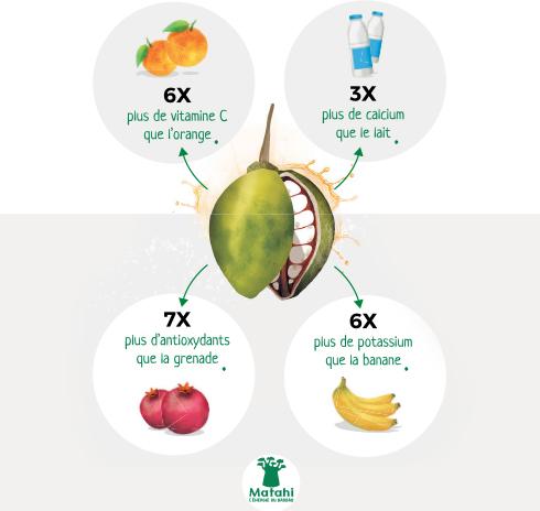 Fruit du baobab : LE superfruit de l'année ?