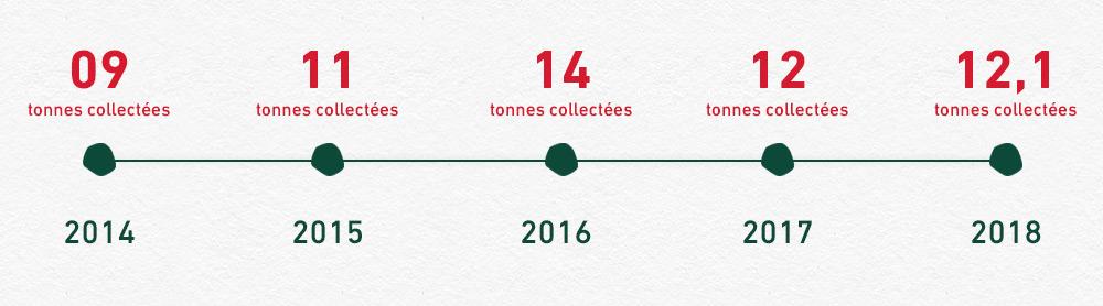 Plus de 59 tonnes de pesticides déjà collectées : une opération qui fait son poids !